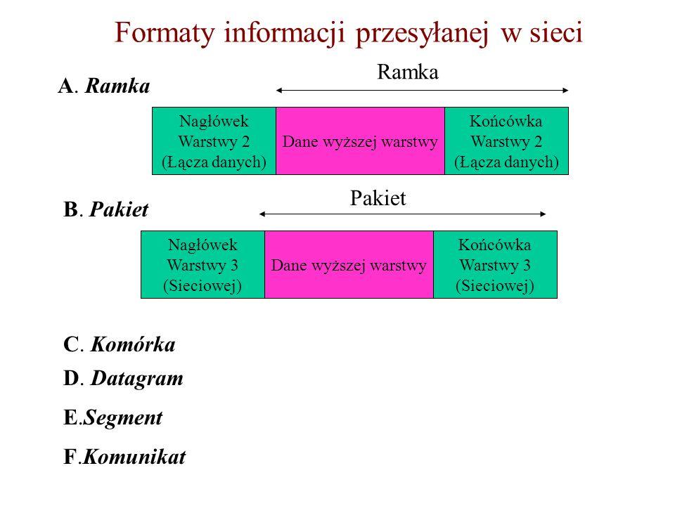 Formaty informacji przesyłanej w sieci A. Ramka Nagłówek Warstwy 2 (Łącza danych) Końcówka Warstwy 2 (Łącza danych) Dane wyższej warstwy Ramka B. Paki