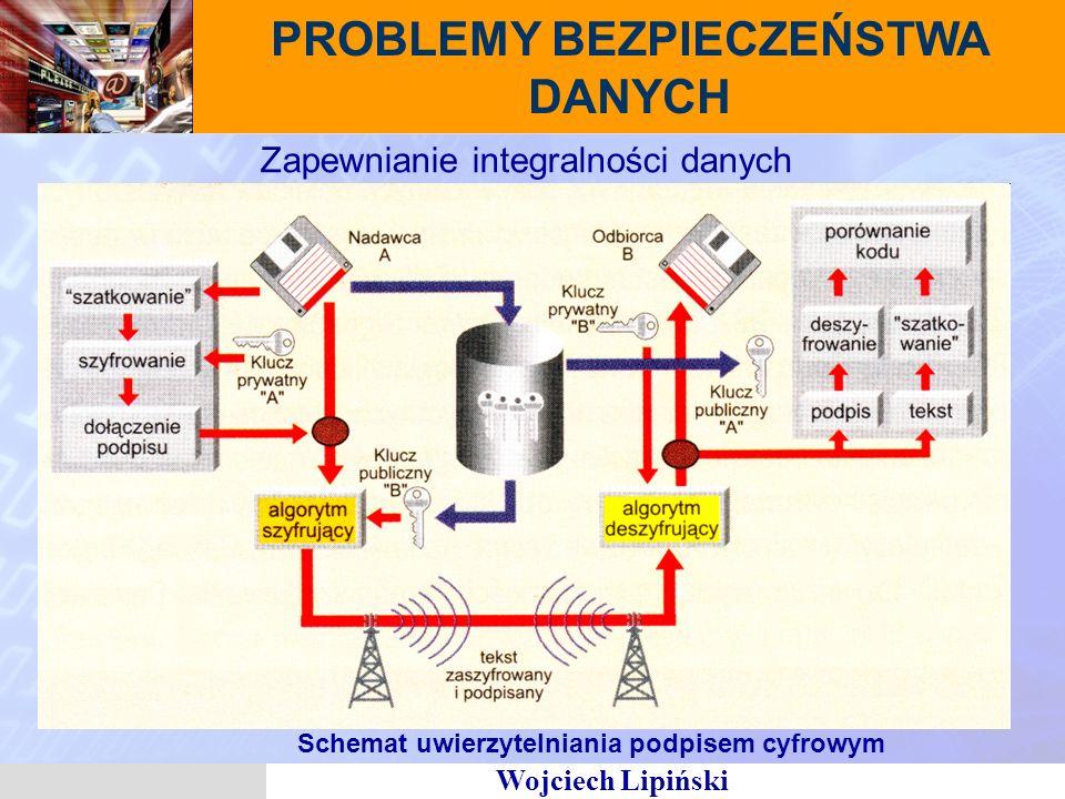 Wojciech Lipiński Zapewnianie integralności danych Schemat uwierzytelniania podpisem cyfrowym PROBLEMY BEZPIECZEŃSTWA DANYCH