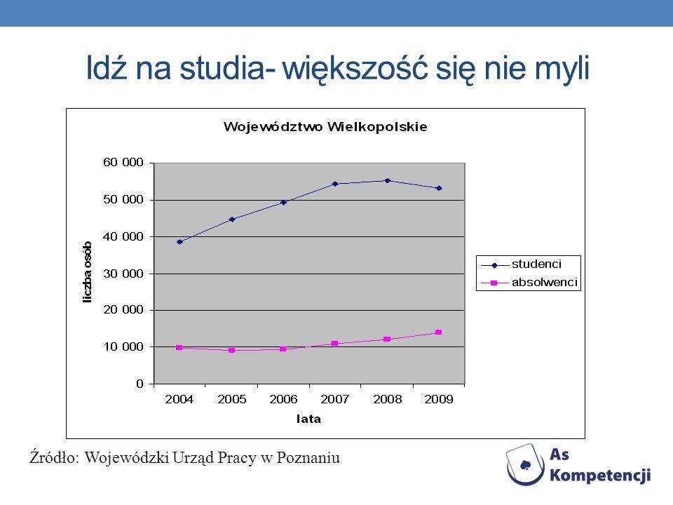 Idź na studia- większość się nie myli Źródło: Wojewódzki Urząd Pracy w Poznaniu