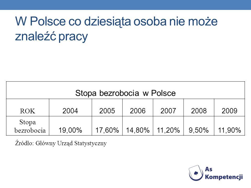W Polsce co dziesiąta osoba nie może znaleźć pracy Stopa bezrobocia w Polsce ROK 200420052006200720082009 Stopa bezrobocia 19,00%17,60%14,80%11,20%9,5
