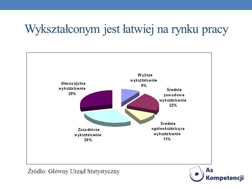 Wykształconym jest łatwiej na rynku pracy Źródło: Główny Urząd Statystyczny
