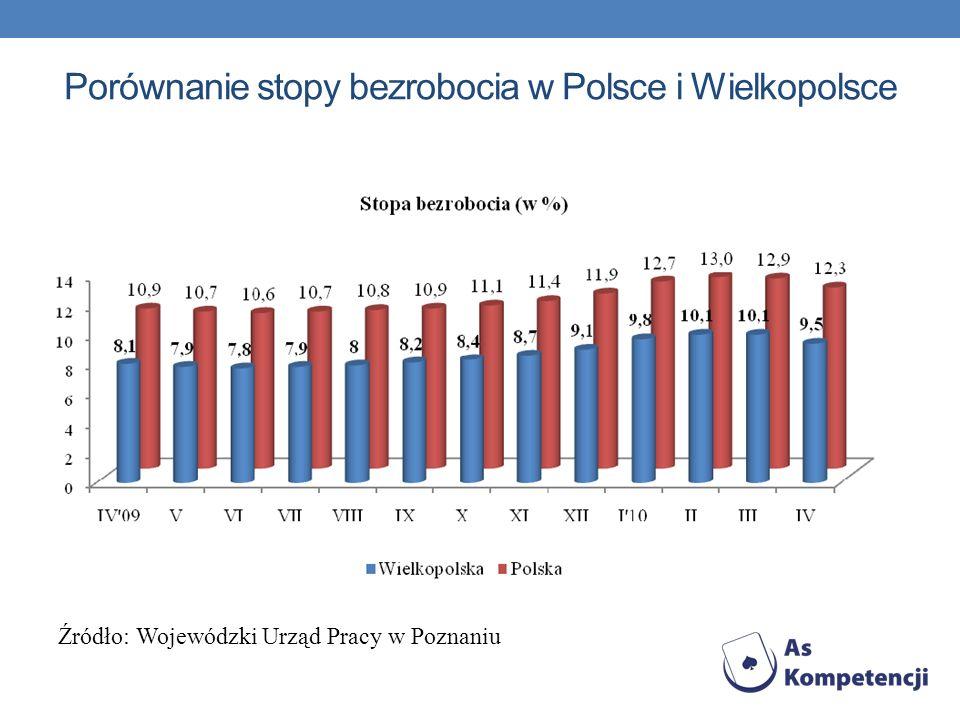 Porównanie stopy bezrobocia w Polsce i Wielkopolsce Źródło: Wojewódzki Urząd Pracy w Poznaniu