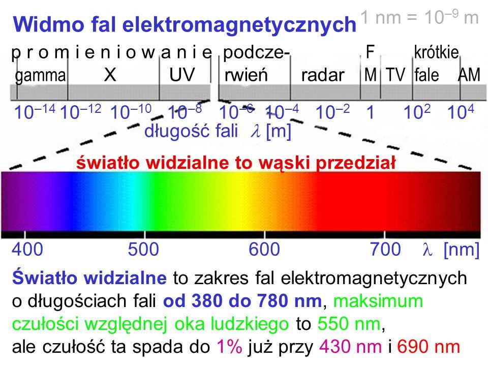 Widmo fal elektromagnetycznych Światło widzialne to zakres fal elektromagnetycznych o długościach fali od 380 do 780 nm, maksimum czułości względnej o