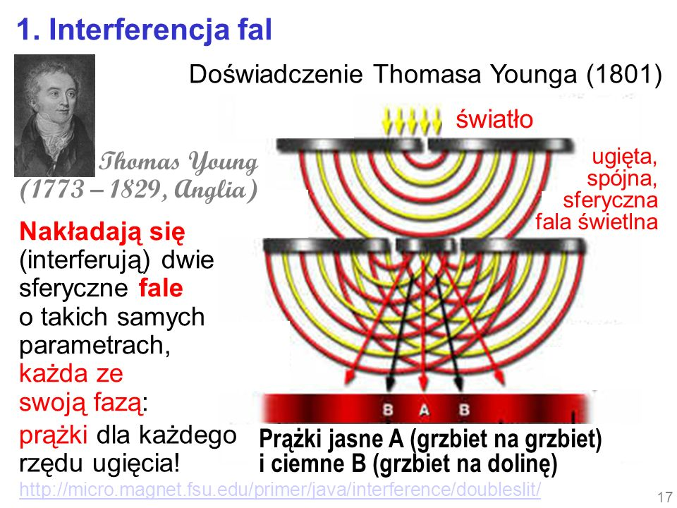 http://micro.magnet.fsu.edu/primer/java/interference/doubleslit/ Doświadczenie Thomasa Younga (1801) światło Thomas Young (1773 – 1829, Anglia) ugięta