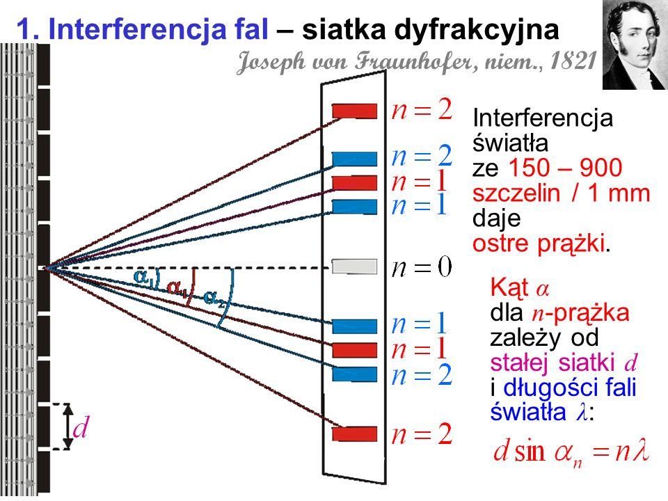 1. Interferencja fal – siatka dyfrakcyjna Interferencja światła ze 150 – 900 szczelin / 1 mm daje ostre prążki. Joseph von Fraunhofer, niem., 1821 Kąt