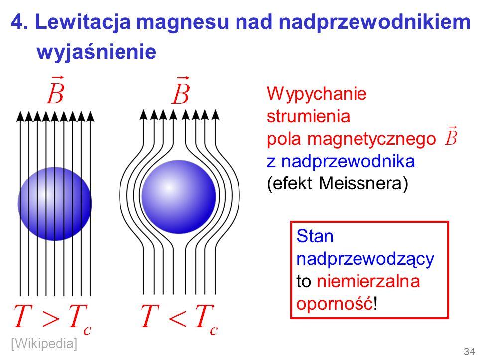 4. Lewitacja magnesu nad nadprzewodnikiem Wypychanie strumienia pola magnetycznego z nadprzewodnika (efekt Meissnera) [Wikipedia] Stan nadprzewodzący