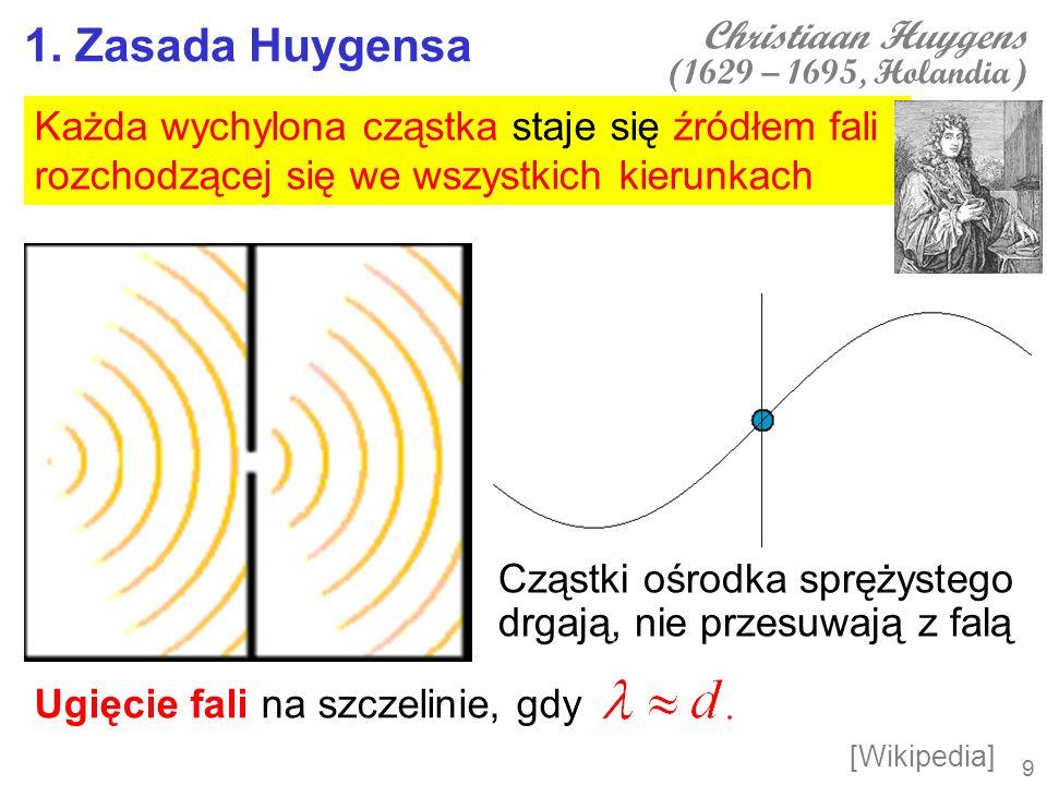 1. Zasada Huygensa Każda wychylona cząstka staje się źródłem fali rozchodzącej się we wszystkich kierunkach Ugięcie fali na szczelinie, gdy Christiaan