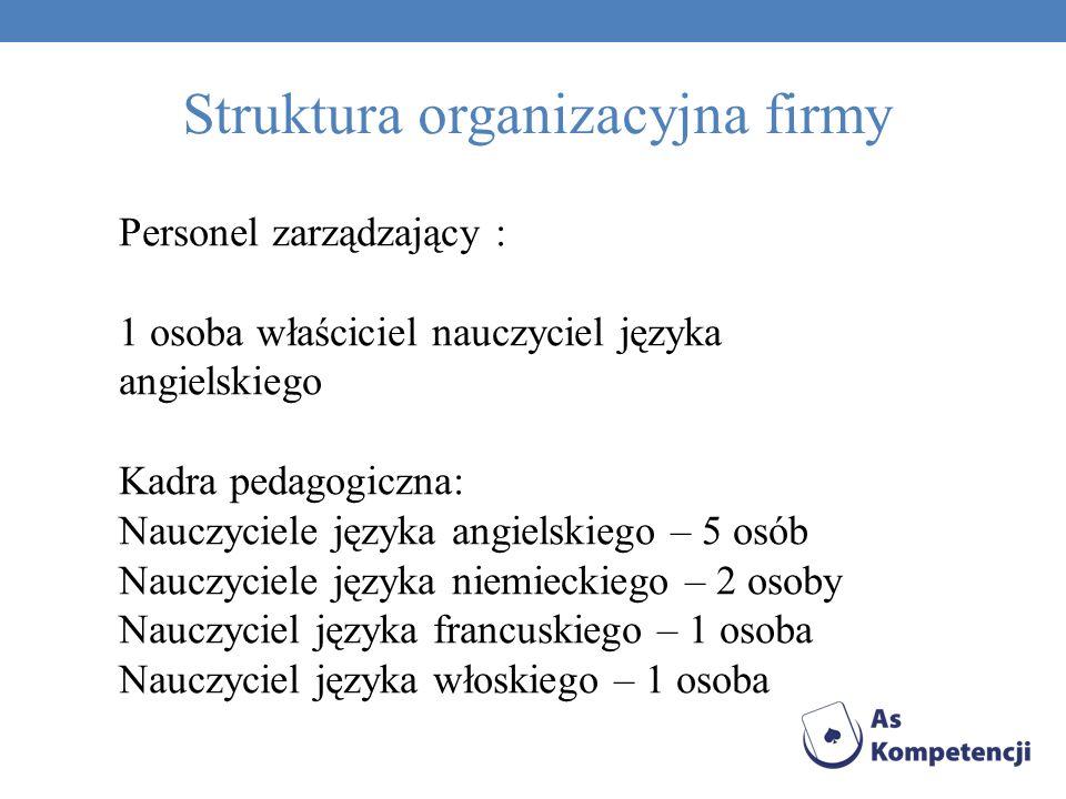 Na potrzeby najmłodszych grup zatrudnimy studentów języka angielskiego (min.