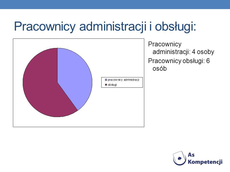 Pracownicy administracji i obsługi: Pracownicy administracji: 4 osoby Pracownicy obsługi: 6 osób