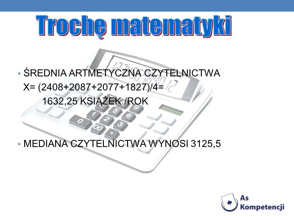 ŚREDNIA ARTMETYCZNA CZYTELNICTWA X= (2408+2087+2077+1827)/4= 1632,25 KSIĄŻEK /ROK MEDIANA CZYTELNICTWA WYNOSI 3125,5