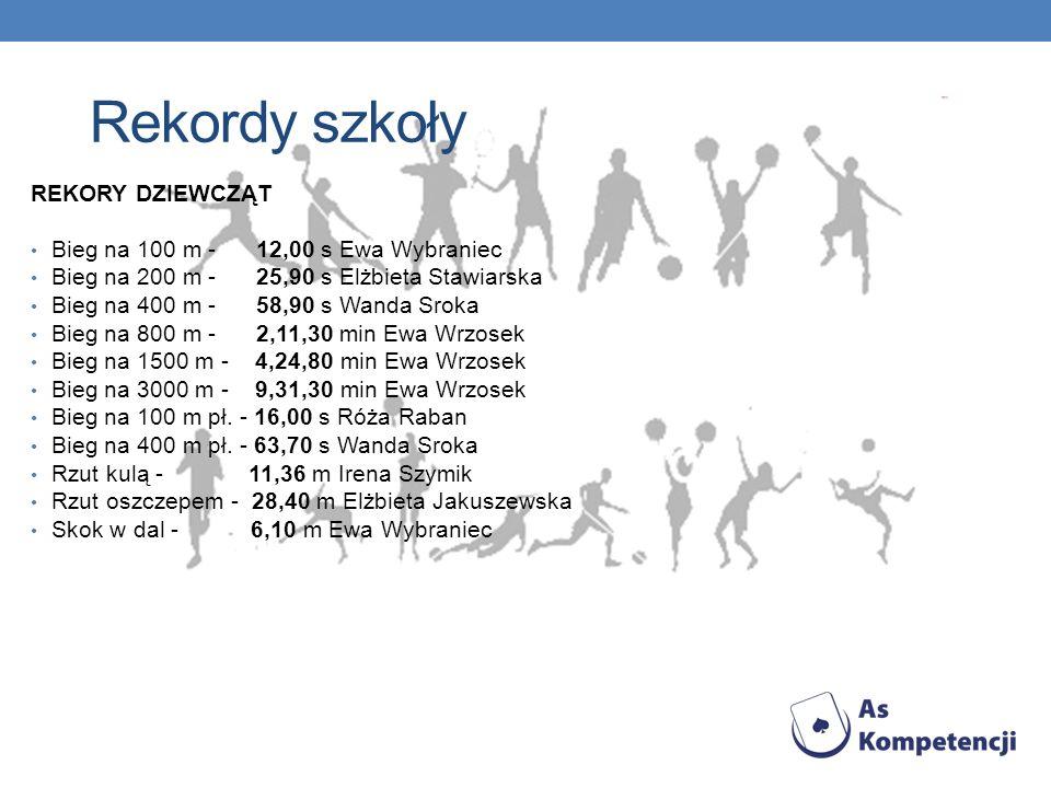 Rekordy szkoły REKORY DZIEWCZĄT Bieg na 100 m - 12,00 s Ewa Wybraniec Bieg na 200 m - 25,90 s Elżbieta Stawiarska Bieg na 400 m - 58,90 s Wanda Sroka Bieg na 800 m - 2,11,30 min Ewa Wrzosek Bieg na 1500 m - 4,24,80 min Ewa Wrzosek Bieg na 3000 m - 9,31,30 min Ewa Wrzosek Bieg na 100 m pł.