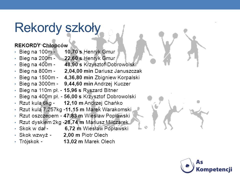 Rekordy szkoły REKORDY Chłopców Bieg na 100m - 10,70 s Henryk Gmur Bieg na 200m - 22,60 s Henryk Gmur Bieg na 400m - 48,90 s Krzysztof Dobrowolski Bieg na 800m - 2,04,00 min Dariusz Januszczak Bieg na 1500m - 4,36,80 min Zbigniew Korpalski Bieg na 3000m - 9,44,60 min Andrzej Kuczer Bieg na 110m pł.