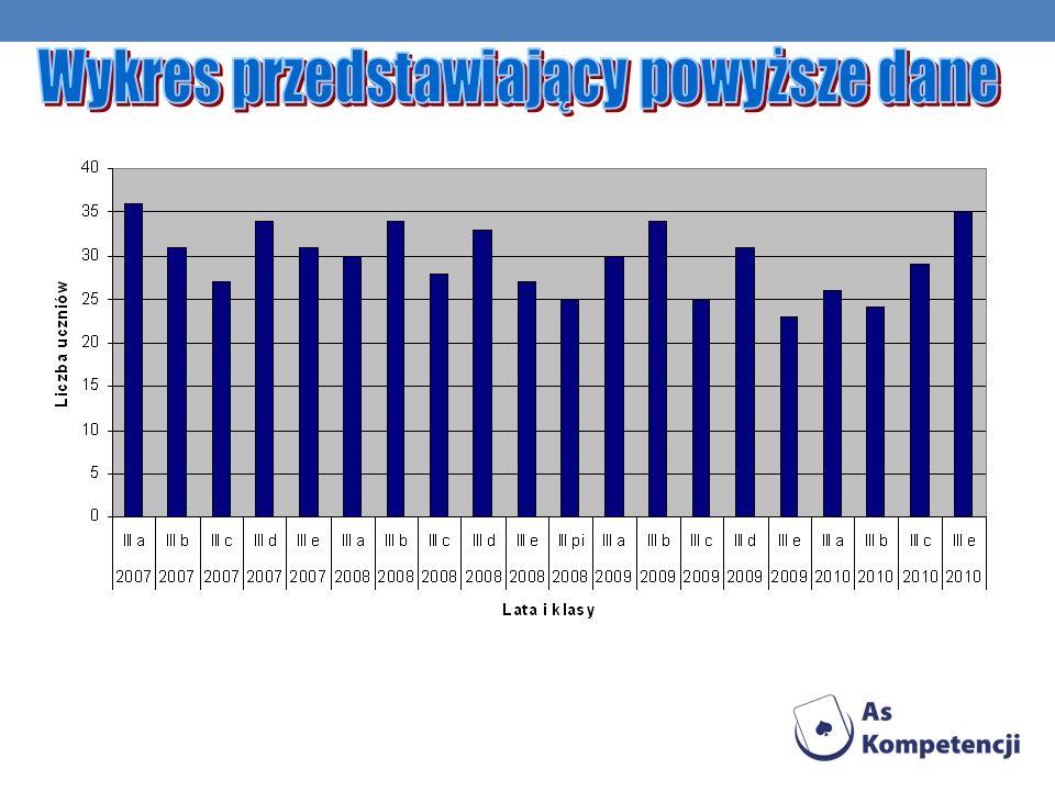 Trochę statystyki (lata1969-2011): ŚREDNIA ARYTMETYCZNA : 27,33 UCZNIÓW W KLASIE DOMINANTA: 31 UCZNIÓW W KLASIE MEDIANA: 27 UCZNIÓW W KLASIE