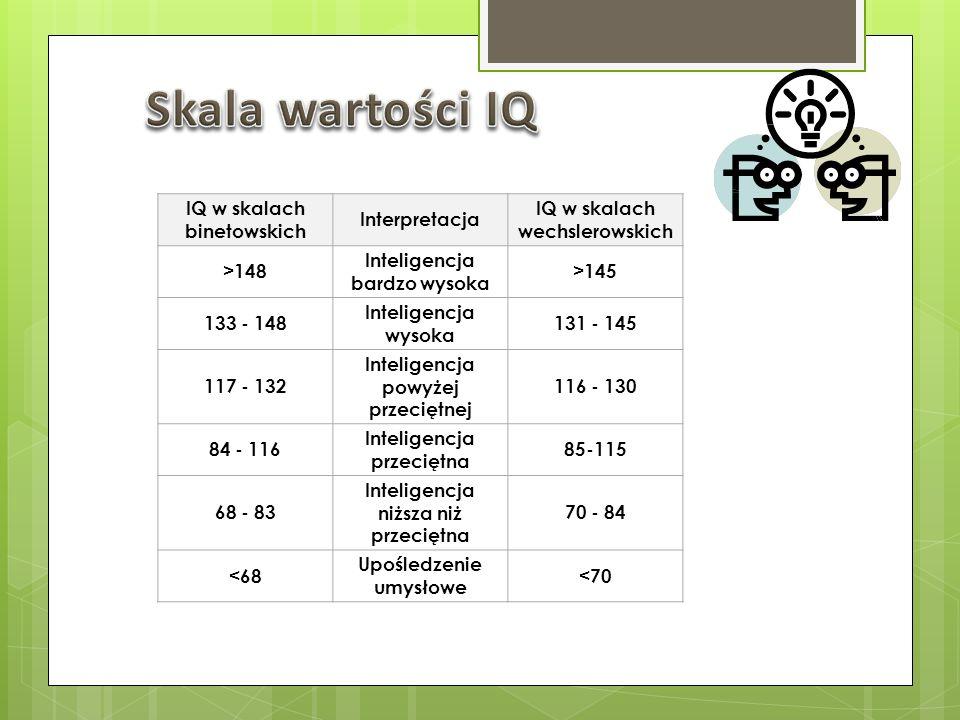IQ w skalach binetowskich Interpretacja IQ w skalach wechslerowskich >148 Inteligencja bardzo wysoka >145 133 - 148 Inteligencja wysoka 131 - 145 117