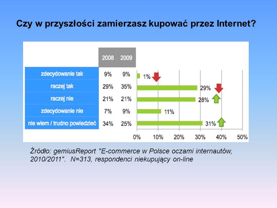 Źródło: gemiusReport E-commerce w Polsce oczami internautów, 2010/2011 .