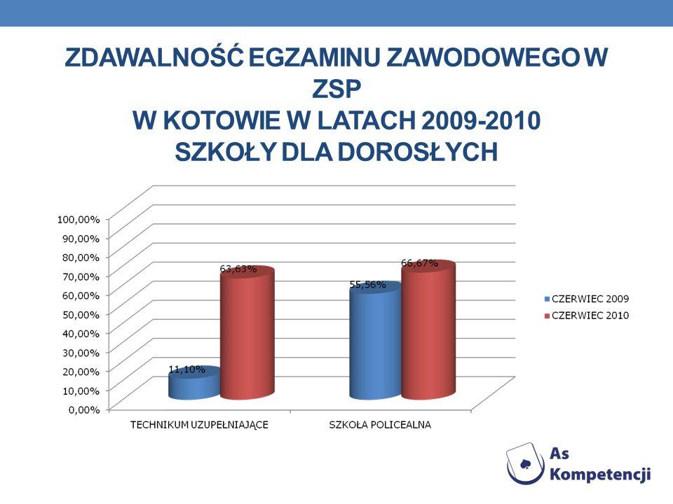 ZDAWALNOŚĆ EGZAMINU ZAWODOWEGO W ZSP W KOTOWIE W LATACH 2009-2010 SZKOŁY DLA DOROSŁYCH