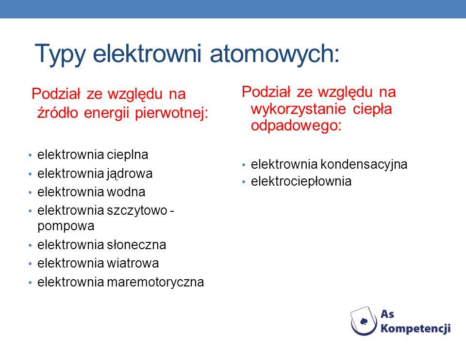 Typy elektrowni atomowych: Podział ze względu na źródło energii pierwotnej: elektrownia cieplna elektrownia jądrowa elektrownia wodna elektrownia szcz