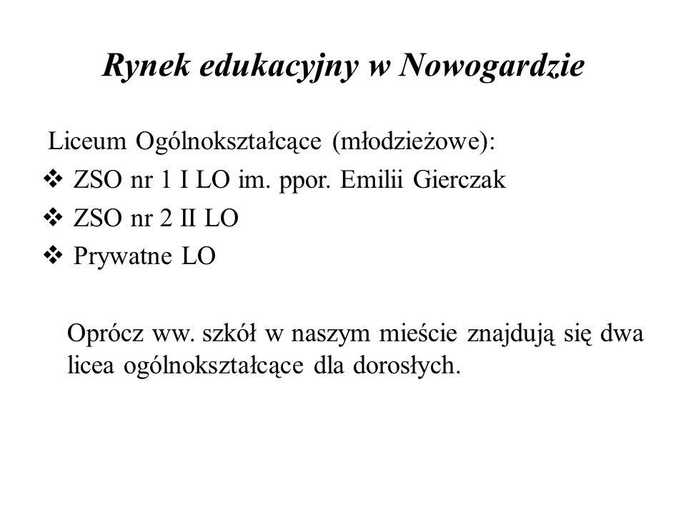 Rynek edukacyjny w Nowogardzie Liceum Ogólnokształcące (młodzieżowe): ZSO nr 1 I LO im.