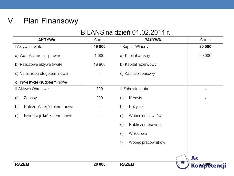 V.Plan Finansowy - BILANS na dzień 01.02.2011 r.