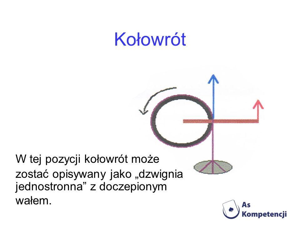 Kołowrót W tej pozycji kołowrót może zostać opisywany jako dzwignia jednostronna z doczepionym wałem.