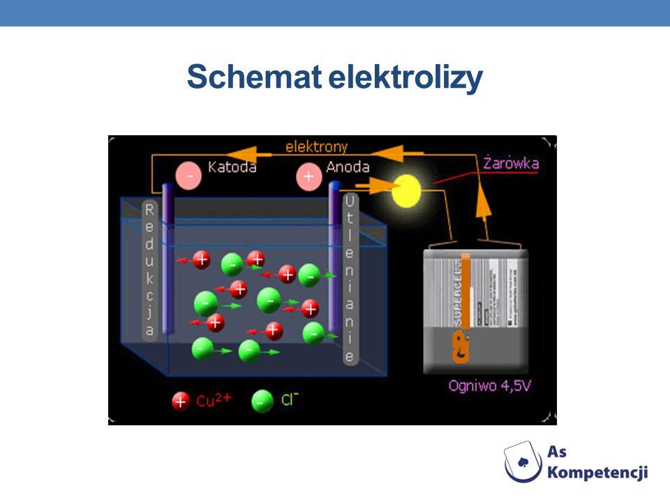 Opis schematu Proces elektrolizy zachodzi w stopionych solach i roztworach wodnych kwasów, zasad oraz soli i przeprowadzany jest w urządzeniach nazywanych elektrolizerami.