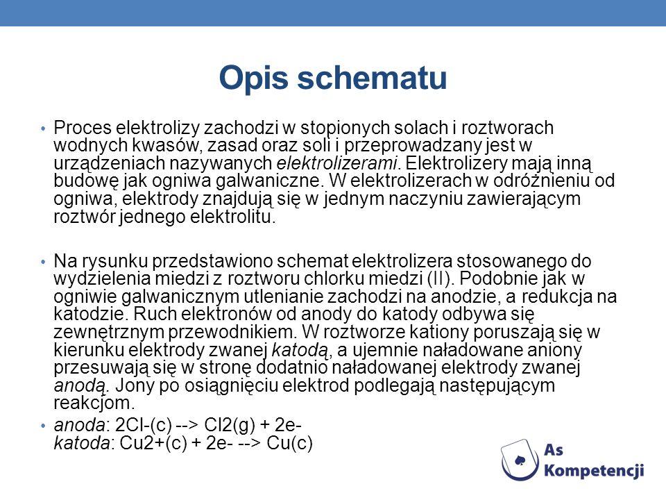 Opis schematu Proces elektrolizy zachodzi w stopionych solach i roztworach wodnych kwasów, zasad oraz soli i przeprowadzany jest w urządzeniach nazywa