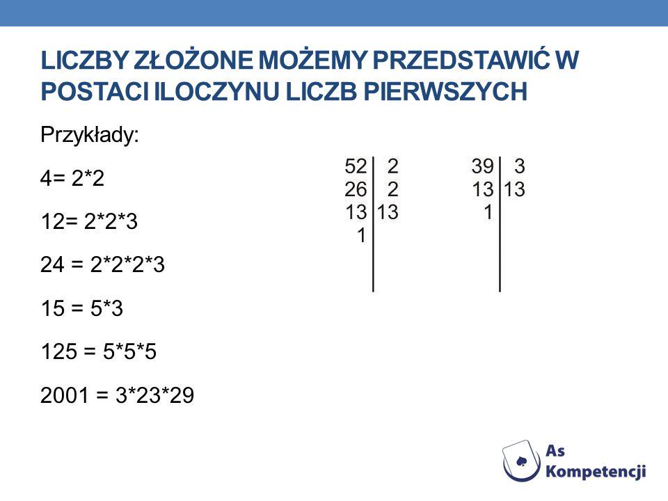 LICZBY ZŁOŻONE MOŻEMY PRZEDSTAWIĆ W POSTACI ILOCZYNU LICZB PIERWSZYCH Przykłady: 4= 2*2 12= 2*2*3 24 = 2*2*2*3 15 = 5*3 125 = 5*5*5 2001 = 3*23*29