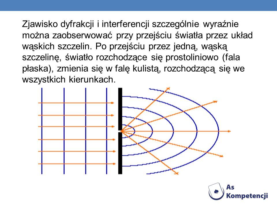 Zjawisko dyfrakcji i interferencji szczególnie wyraźnie można zaobserwować przy przejściu światła przez układ wąskich szczelin. Po przejściu przez jed