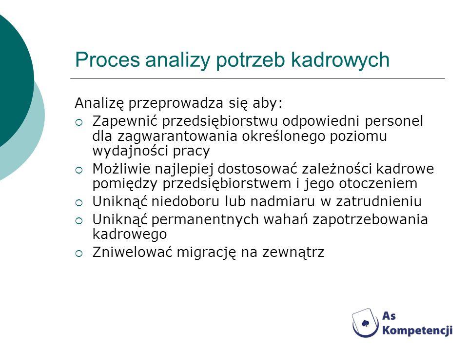 Proces analizy potrzeb kadrowych Analizę przeprowadza się aby: Zapewnić przedsiębiorstwu odpowiedni personel dla zagwarantowania określonego poziomu w