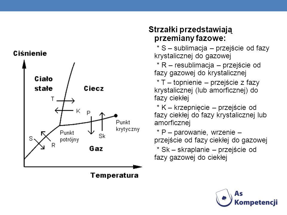 Strzałki przedstawiają przemiany fazowe: * S – sublimacja – przejście od fazy krystalicznej do gazowej * R – resublimacja – przejście od fazy gazowej