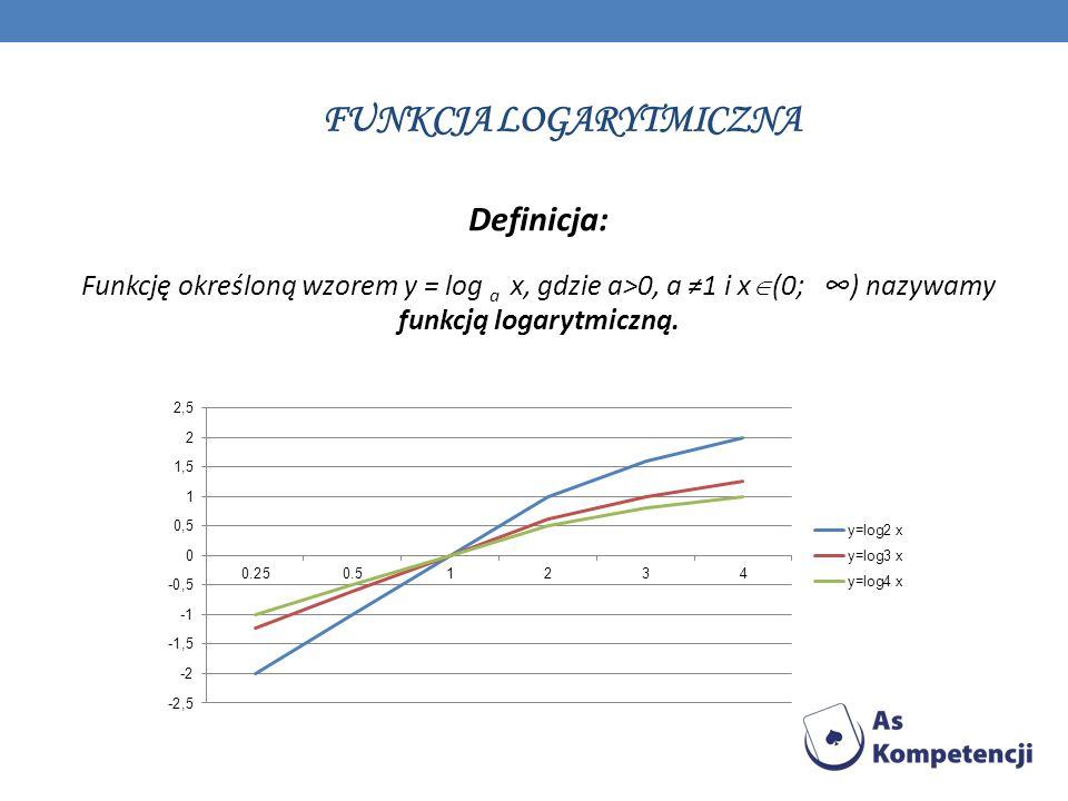 FUNKCJA LOGARYTMICZNA Definicja: Funkcję określoną wzorem y = log a x, gdzie a>0, a 1 i x (0; ) nazywamy funkcją logarytmiczną.