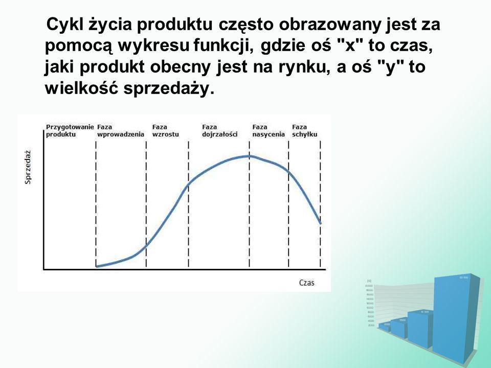 Cykl życia produktu często obrazowany jest za pomocą wykresu funkcji, gdzie oś