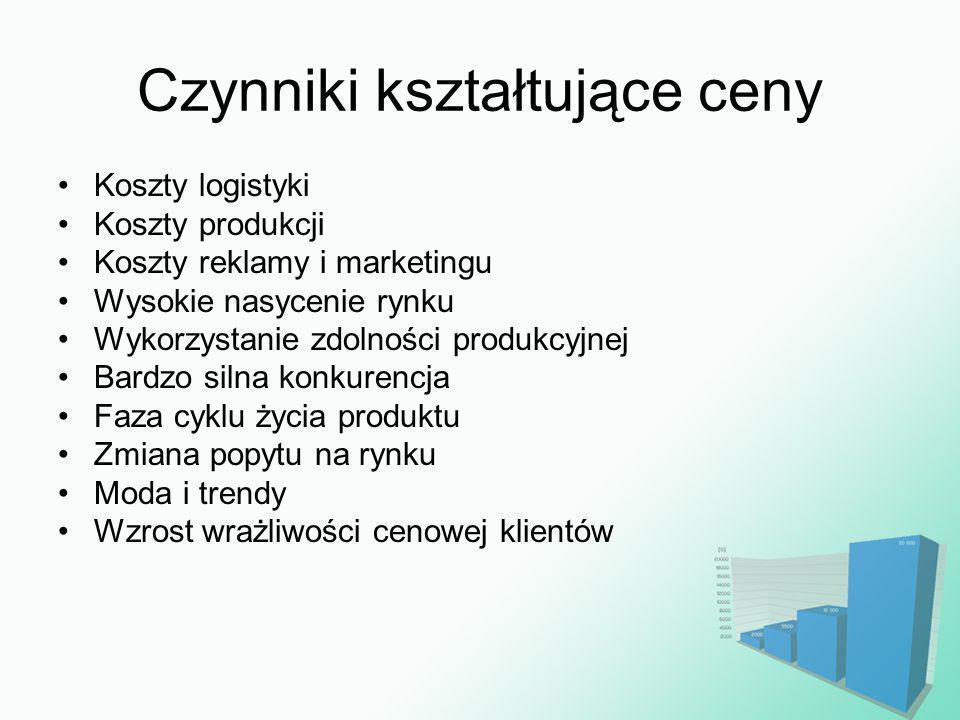 Czynniki kształtujące ceny Koszty logistyki Koszty produkcji Koszty reklamy i marketingu Wysokie nasycenie rynku Wykorzystanie zdolności produkcyjnej