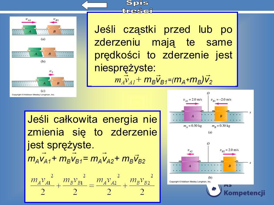 Jeśli cząstki przed lub po zderzeniu mają te same prędkości to zderzenie jest niesprężyste: m A v A1 + m B v B1 =( m A + m B )v 2 Jeśli całkowita ener