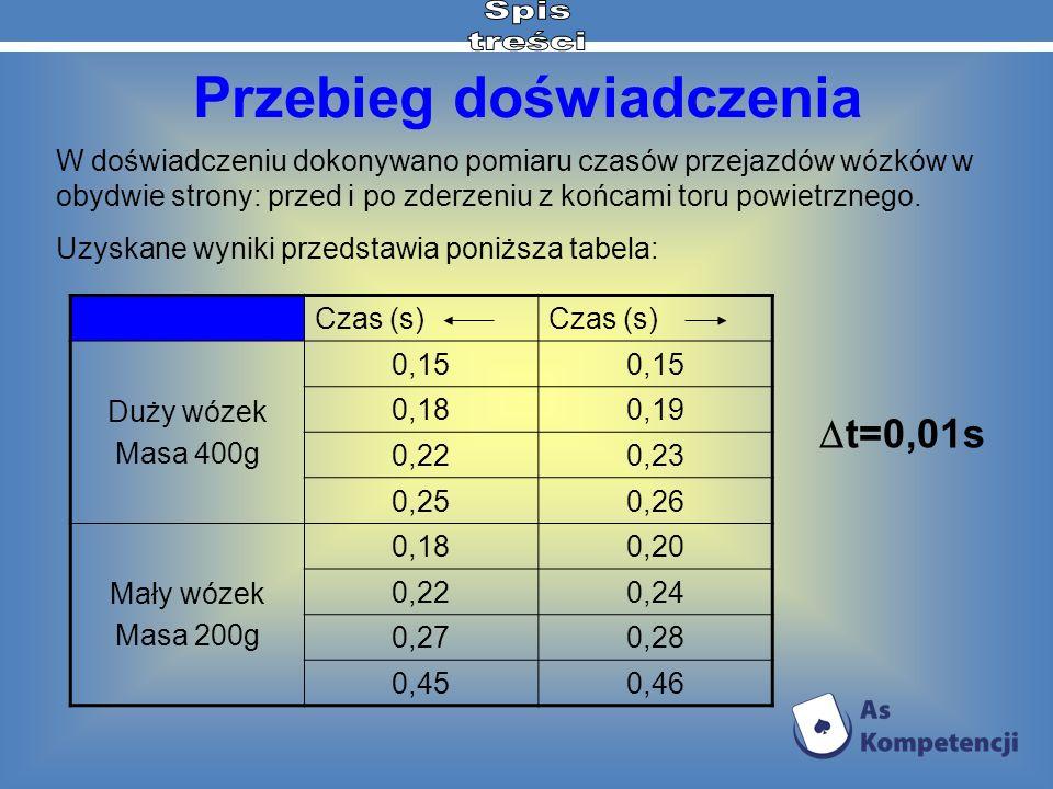 Czas (s) Duży wózek Masa 400g 0,15 0,180,19 0,220,23 0,250,26 Mały wózek Masa 200g 0,180,20 0,220,24 0,270,28 0,450,46 W doświadczeniu dokonywano pomi