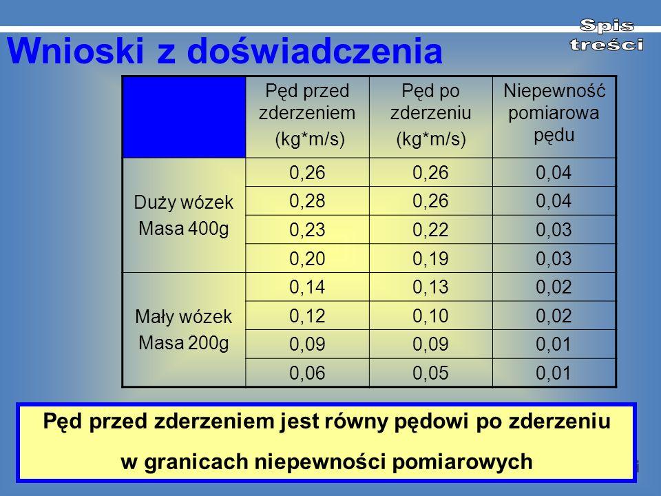 Wnioski z doświadczenia Pęd przed zderzeniem (kg*m/s) Pęd po zderzeniu (kg*m/s) Niepewność pomiarowa pędu Duży wózek Masa 400g 0,26 0,04 0,280,260,04