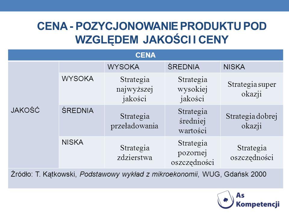 CENA - POZYCJONOWANIE PRODUKTU POD WZGLĘDEM JAKOŚCI I CENY Źródło: T.