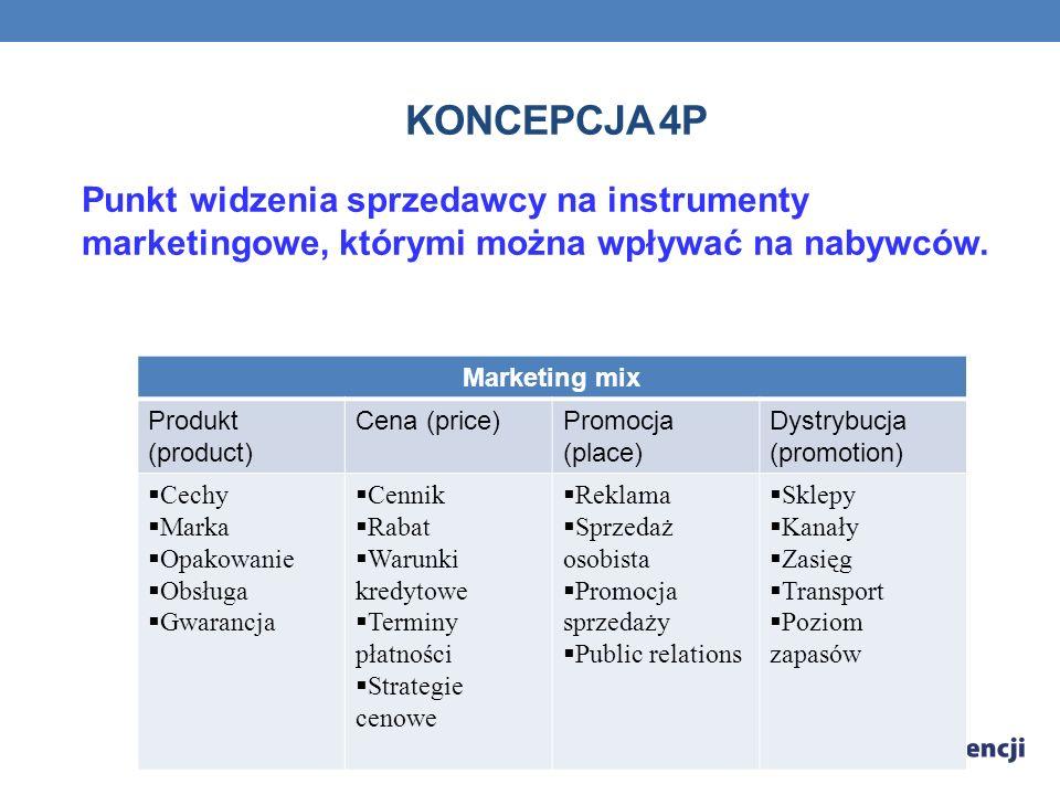 KONCEPCJA 4P Punkt widzenia sprzedawcy na instrumenty marketingowe, którymi można wpływać na nabywców.