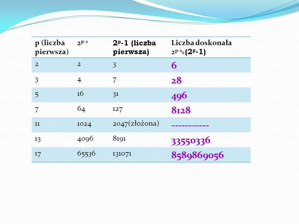 p (liczba pierwsza) 2 p-1 2 p -1 (liczba pierwsza) Liczba doskonała 2 p-1 X (2 p -1) 223 6 347 28 51631 496 764127 8128 1110242047(złożona) ----------- 1340968191 33550336 1765536131071 8589869056