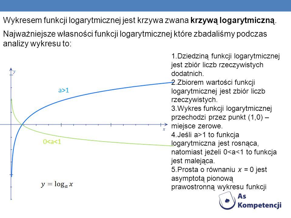 Najważniejsze własności funkcji logarytmicznej które zbadaliśmy podczas analizy wykresu to: Wykresem funkcji logarytmicznej jest krzywa zwana krzywą l
