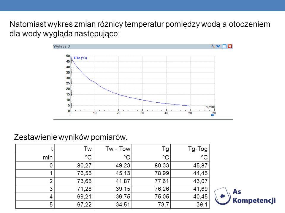 Natomiast wykres zmian różnicy temperatur pomiędzy wodą a otoczeniem dla wody wygląda następująco: Zestawienie wyników pomiarów. tTwTw - TowTgTg-Tog m