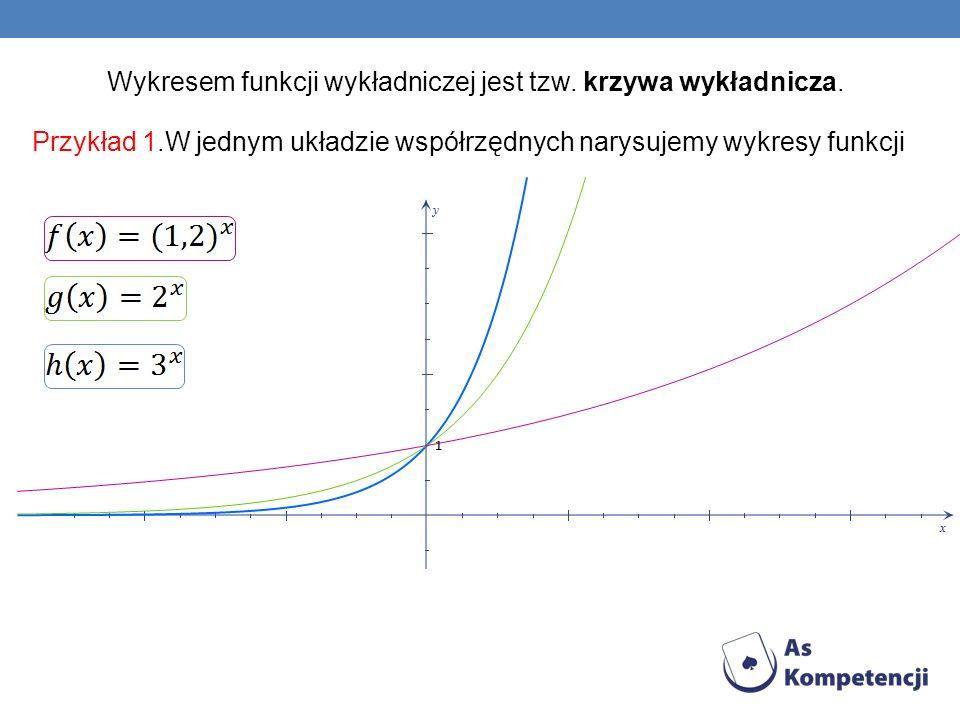 Wykresem funkcji wykładniczej jest tzw. krzywa wykładnicza. Przykład 1.W jednym układzie współrzędnych narysujemy wykresy funkcji