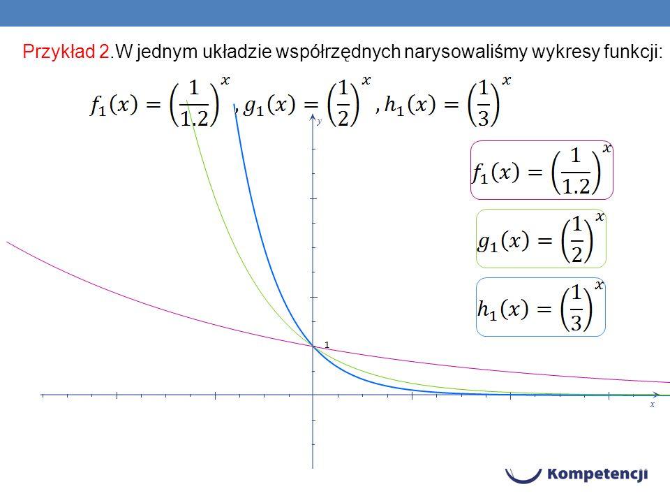 Przykład 2.W jednym układzie współrzędnych narysowaliśmy wykresy funkcji: