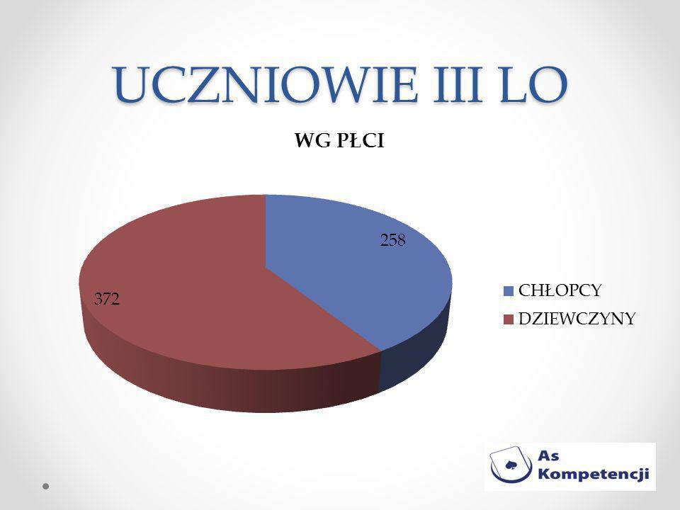 UCZNIOWIE III LO