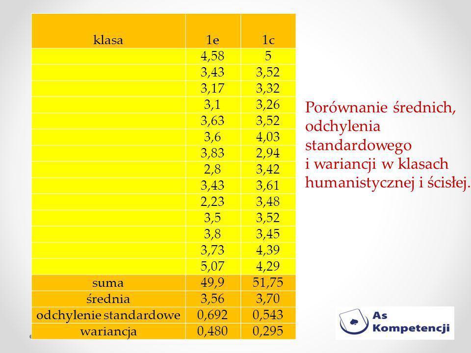 klasa1e1c 4,585 3,433,52 3,173,32 3,13,26 3,633,52 3,64,03 3,832,94 2,83,42 3,433,61 2,233,48 3,53,52 3,83,45 3,734,39 5,074,29 suma49,951,75 średnia3,563,70 odchylenie standardowe0,6920,543 wariancja0,4800,295 Porównanie średnich, odchylenia standardowego i wariancji w klasach humanistycznej i ścisłej.