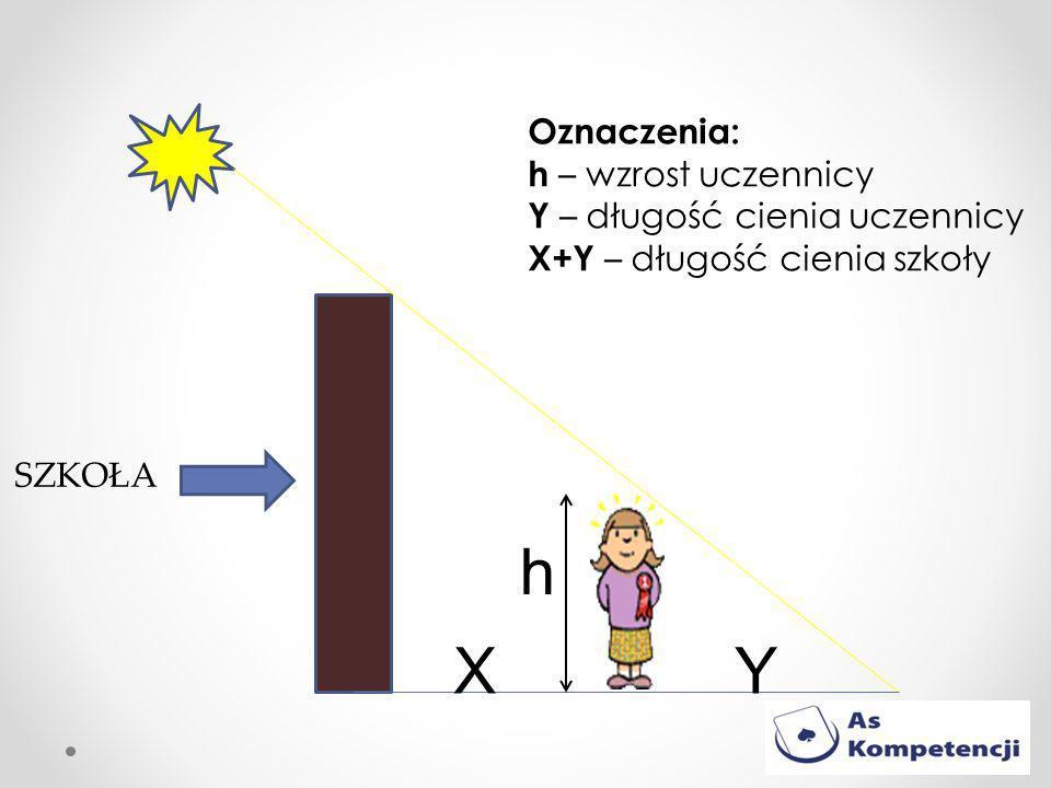 SZKOŁA XY h Oznaczenia: h – wzrost uczennicy Y – długość cienia uczennicy X+Y – długość cienia szkoły