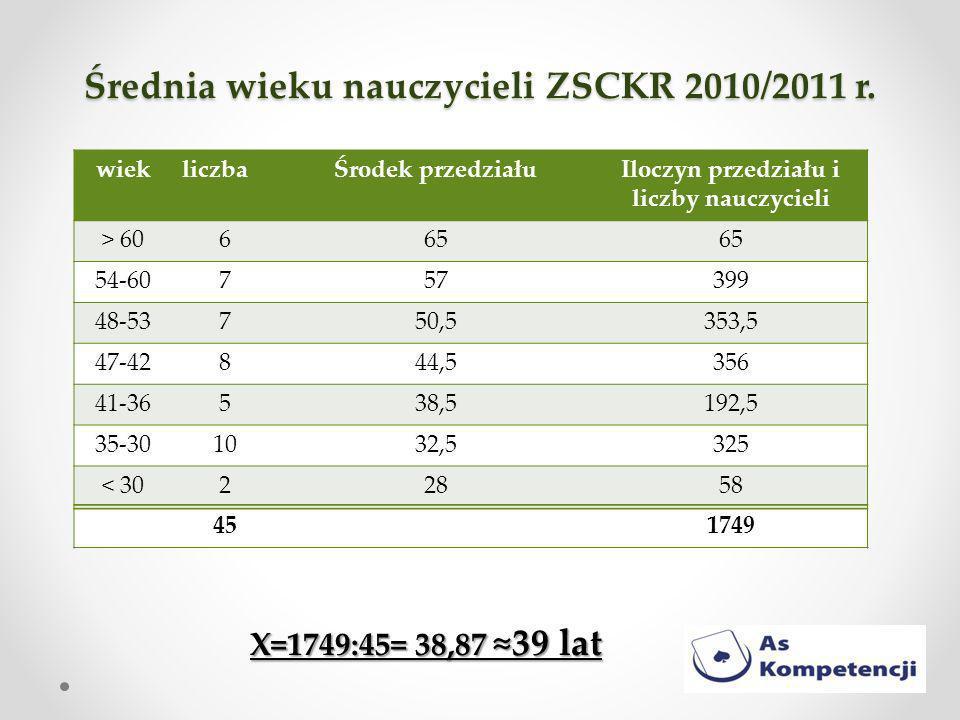 Średnia wieku nauczycieli ZSCKR 2010/2011 r.