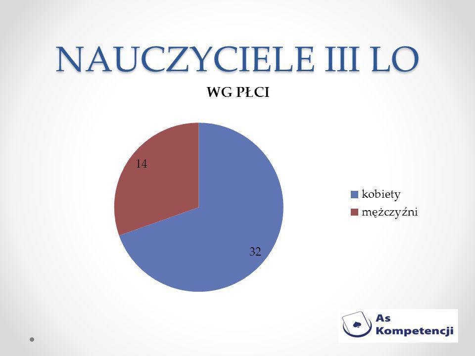NAUCZYCIELE III LO