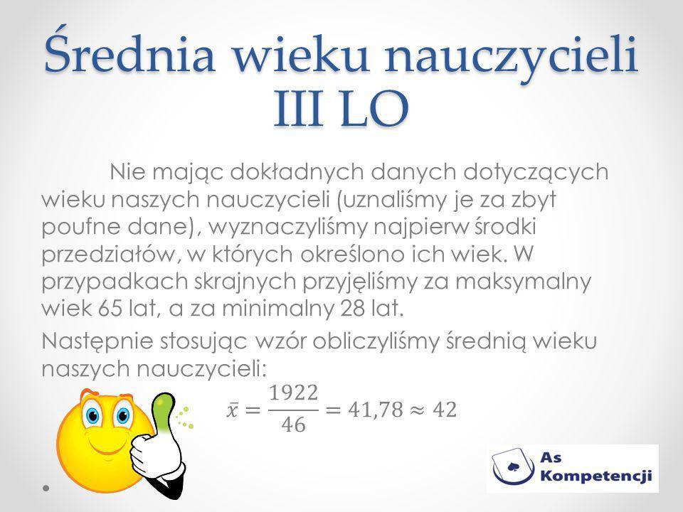 Średnia wieku nauczycieli III LO