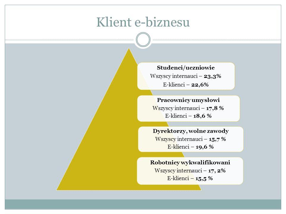 Klient e-biznesu Studenci/uczniowie Wszyscy internauci – 23,3% E-klienci – 22,6% Pracownicy umysłowi Wszyscy internauci – 17,8 % E-klienci – 18,6 % Dyrektorzy, wolne zawody Wszyscy internauci – 15,7 % E-klienci – 19,6 % Robotnicy wykwalifikowani Wszyscy internauci – 17, 2% E-klienci – 15,5 %